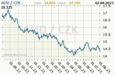AUD/CZK - graf kurzu