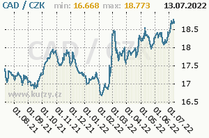 CAD/CZK - graf kurzu