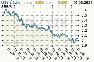 CNY/CZK - graf kurzu