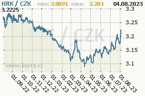 HRK/CZK - graf kurzu