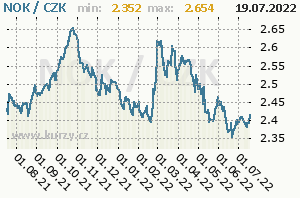NOK/CZK - graf kurzu