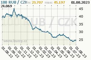 Курс евро в праге на сегодня