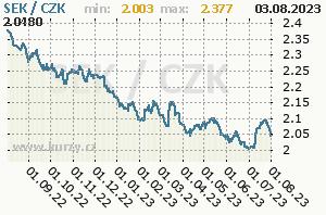 SEK/CZK - graf kurzu