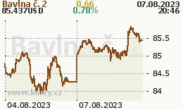 Bavlna č. 2 - graf ceny