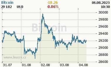 Bitcoin - graf ceny