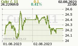 Cukr č. 11 - graf ceny
