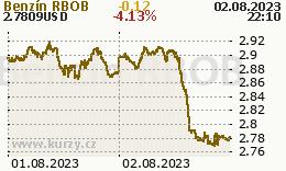 Gasoline RBOB - graf ceny
