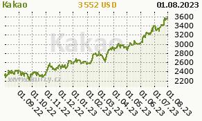 Kakao - graf ceny