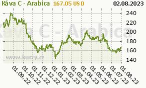 Káva C - Arabica - graf ceny