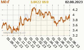 Měď - graf ceny