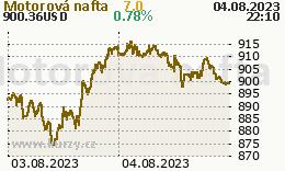 Motorová nafta - graf ceny
