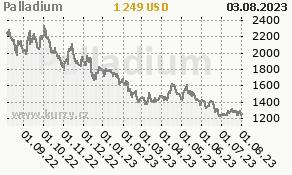 Palladium - graf ceny
