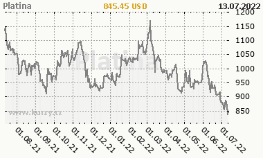 Platina - graf ceny