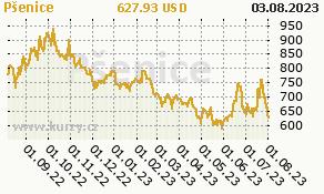 Pšenice - graf ceny