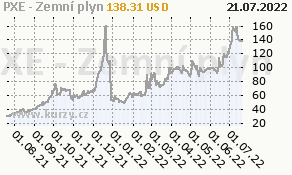 PXE - Zemní plyn - graf ceny