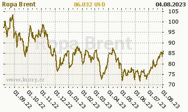 Ropa Brent - graf ceny