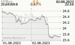 Stříbro - graf ceny