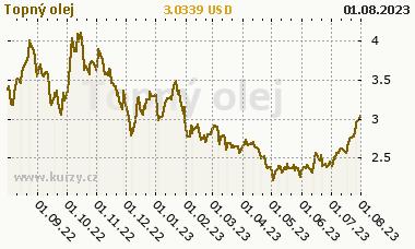 Topný olej - graf ceny