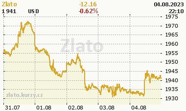 Zlato - graf ceny